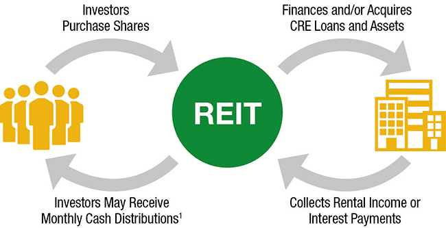 How do REITs work