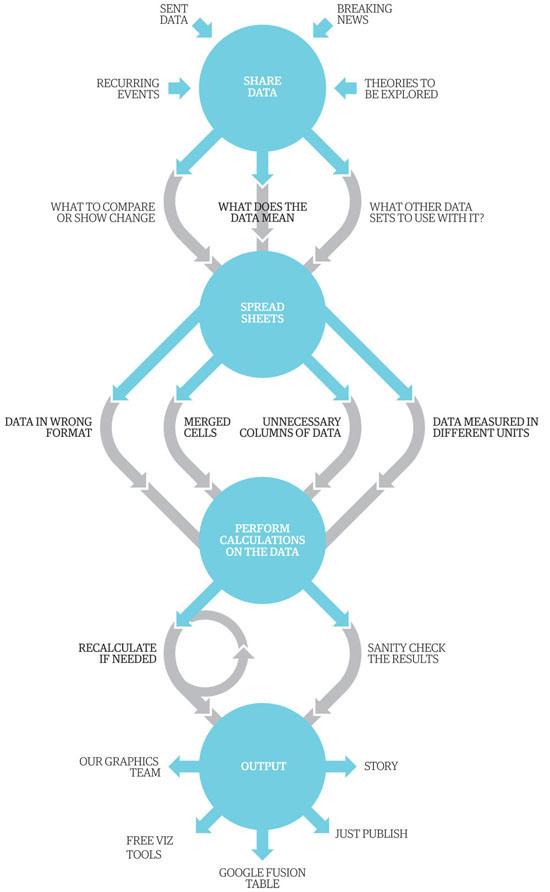 Figure 17. The Guardian Datablog production process visualized (The Guardian)