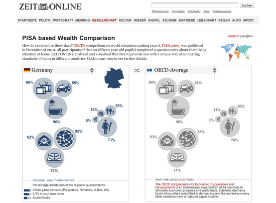 Figure 18. <em>PISA based Wealth Comparison</em> (Zeit Online)