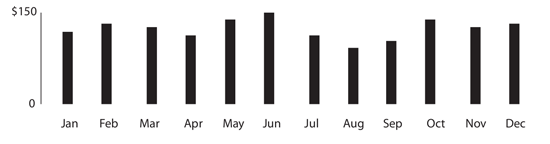 Figure 98. A simple bar chart: useful to represent discrete information