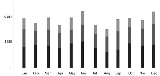 Figure 101. A stacked bar graph