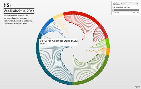 Figure 38. <em>Election Financing</em> (Helsingin Sanomat)
