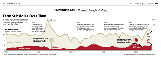 Figure 84. <em>Farm Subsidies Over Time</em> (Washington Post)
