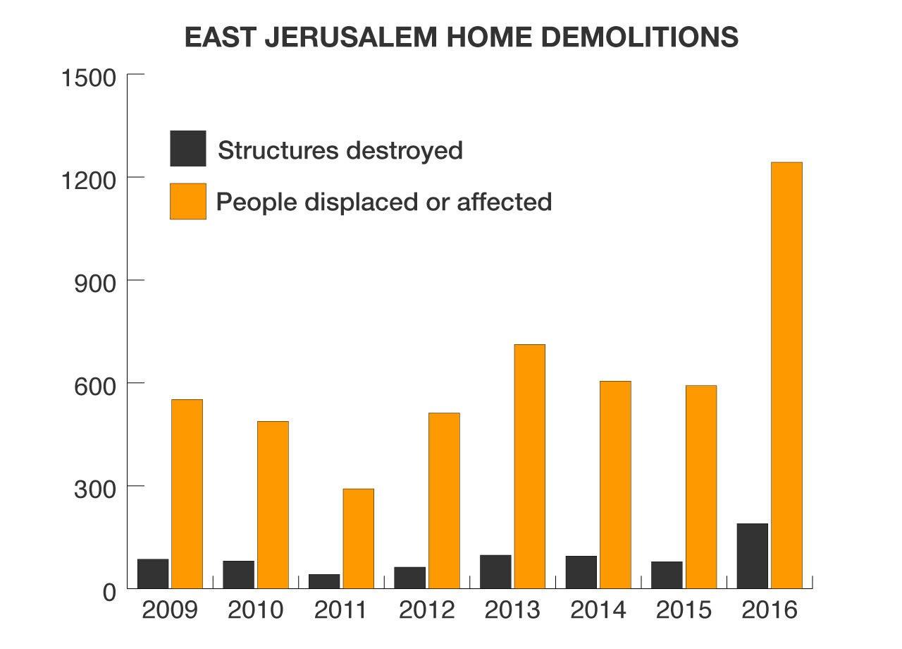 Figure 4.1. Graph showing East Jerusalem home demolitions, 2009–2016. Source: Al Jazeera.