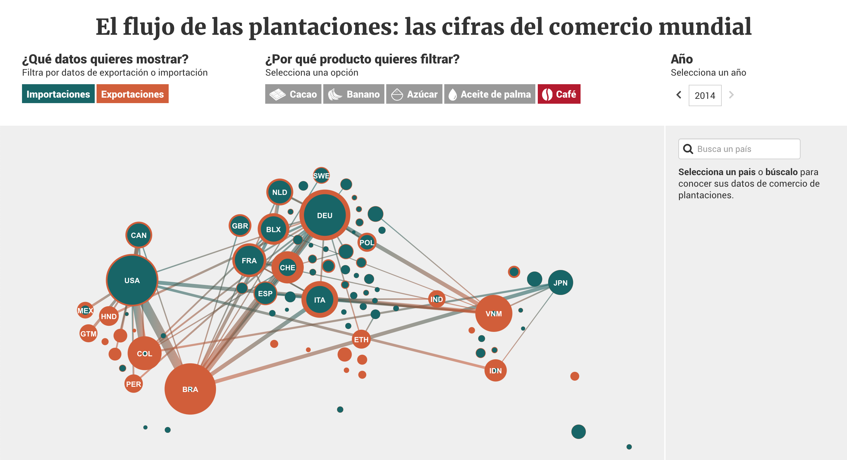 Figure 1.1. Network graph showing world imports and exports of coffee in 2014. Source: eldiario.es.