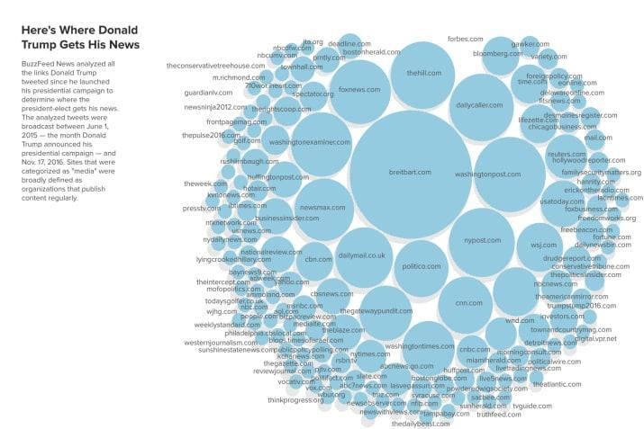 Figure 32.1. A snapshot of the media links that Trump tweeted during his presidential campaign. Source: BuzzFeed News.