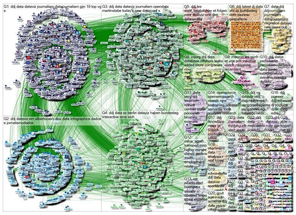 Figure 36.1. #ddj mapping on Twitter from January 1, 2018, to August 13, 2018. Source: NodeXL.