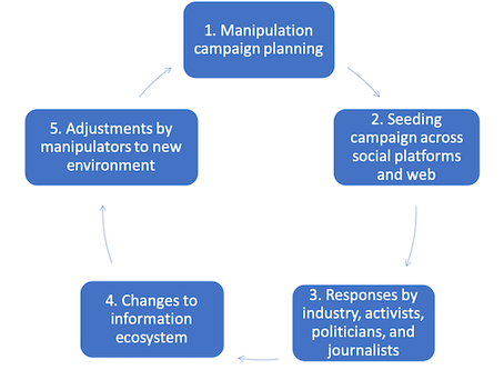 Life Cycle of a Media Manipulation Campaign