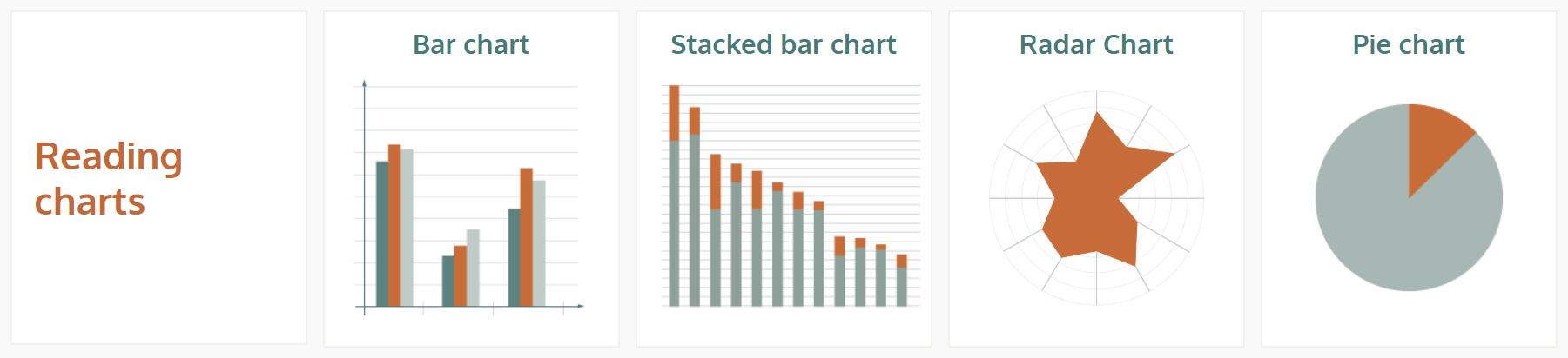 Reading charts