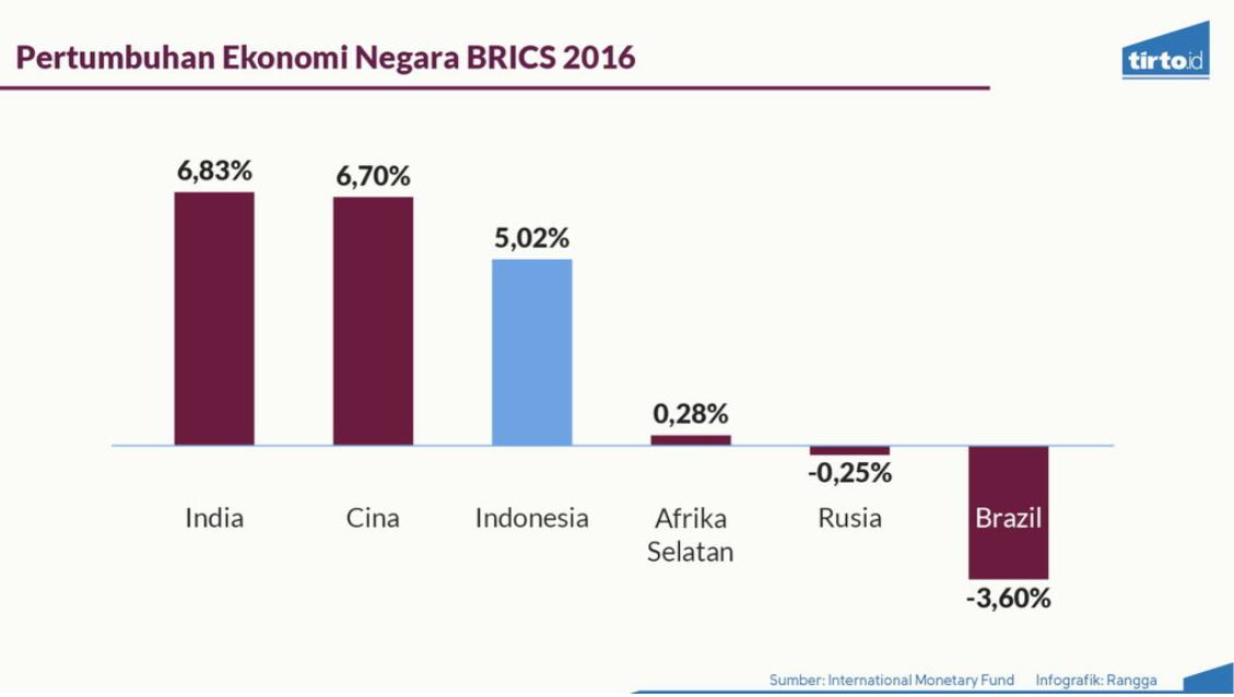 Indonesia Econ