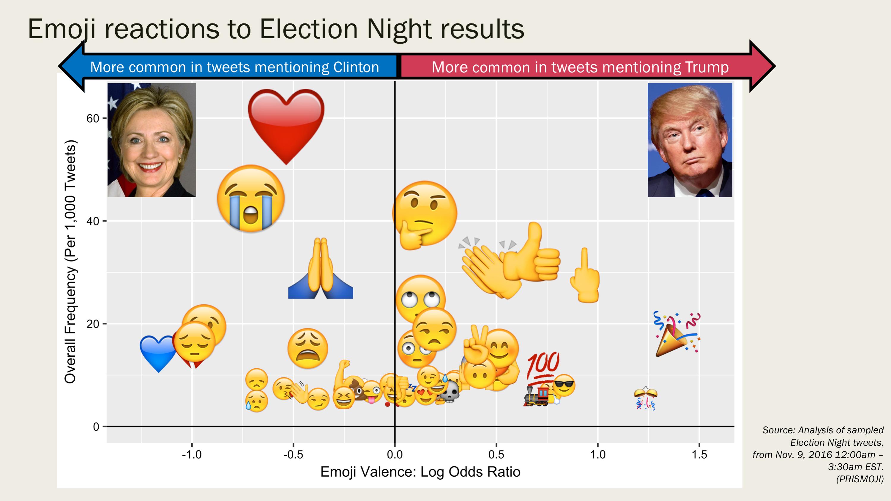 PPTN 1 emojis 2way Trump VS Clinton T2400 2729 K50 REM2