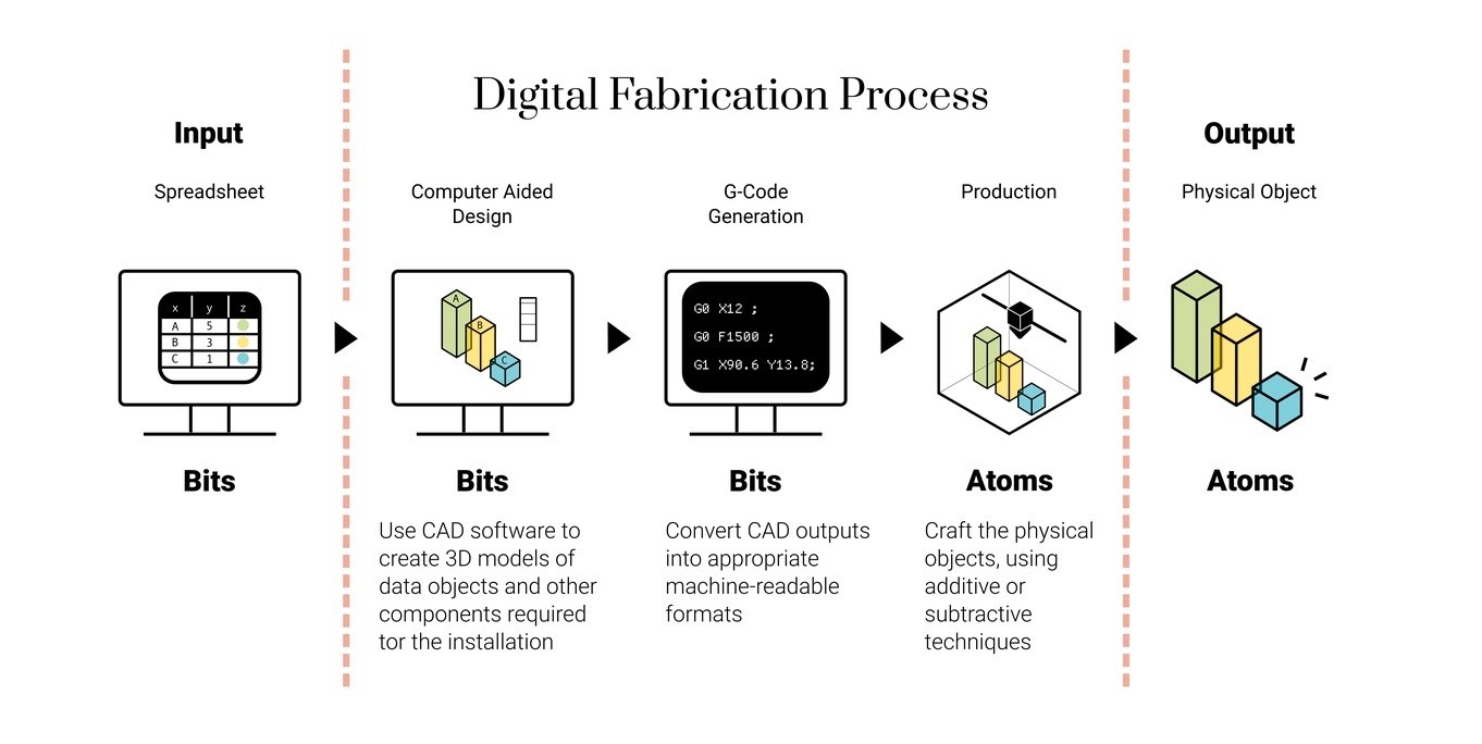 6 digital fabrication