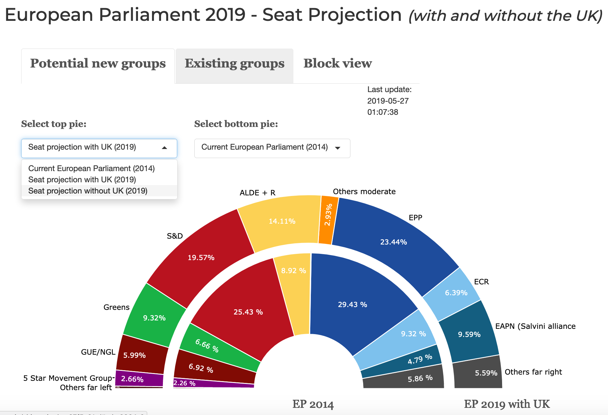 EP2019 Seat Projections R Shiny