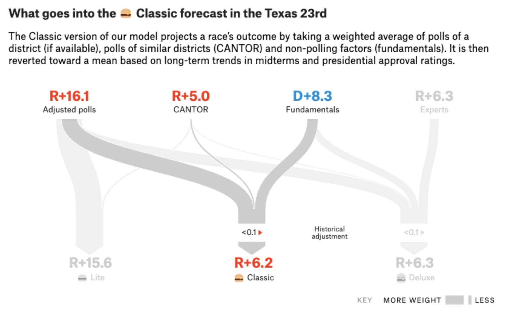 Prediction3