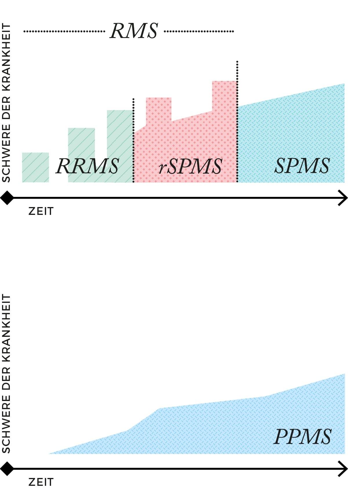 Verlaufsformen der MS
