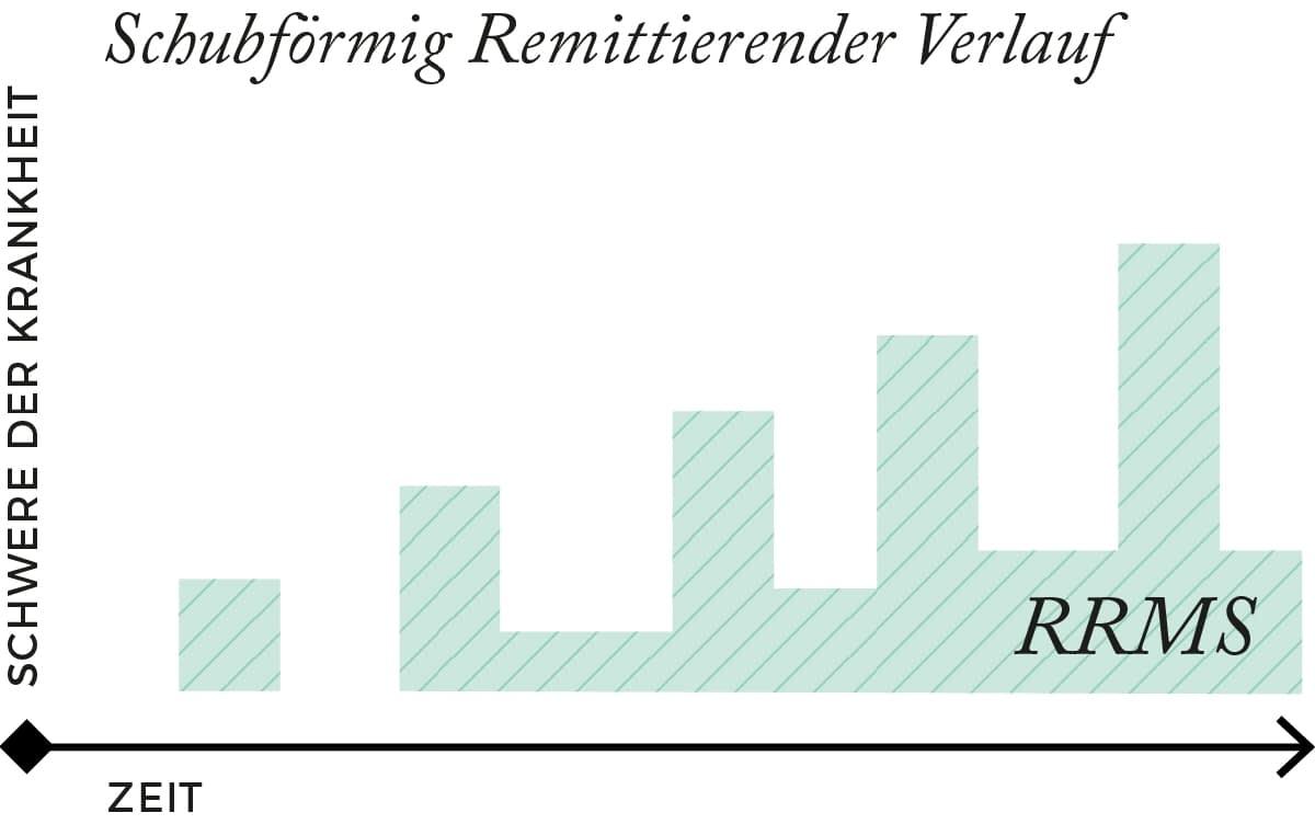 Verlauf der RRMS