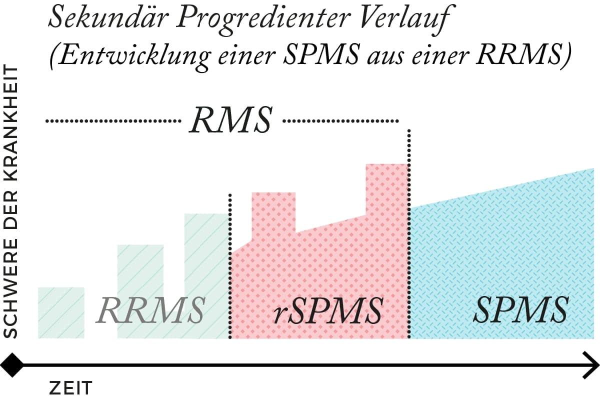 Verlauf der SPMS