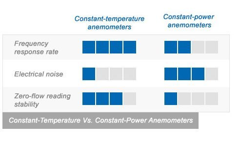 Constant-temperature vs constant-power anemometers