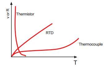 thermistor resistance vs temperature graph