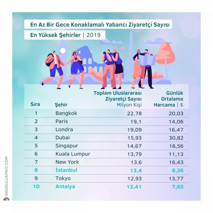 Kaynak: Mastercard Global Destination Endeks
