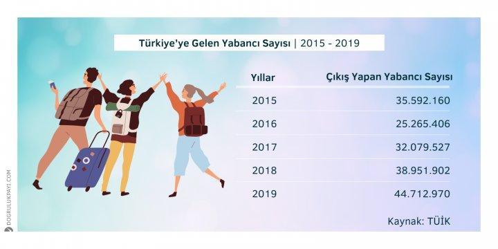 Kaynak: TÜİK