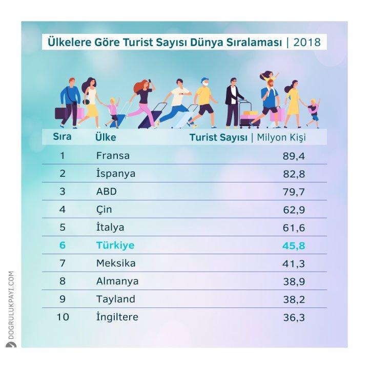 Kaynak: Dünya Turizm Örgütü Ocak 2020 Barometresi