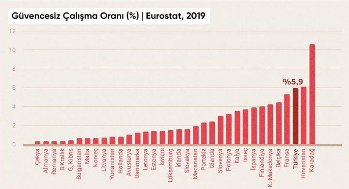 Güvencesiz Çalışma Oranı - Eurostat, 2019