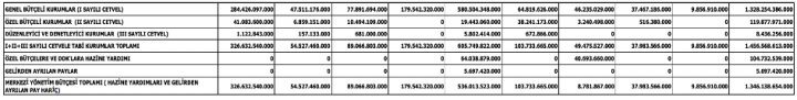 Kaynak: Cumhurbaşkanlığı Strateji ve Bütçe Başkanlığı