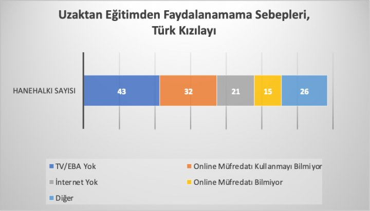Kaynak: Türk Kızılayı