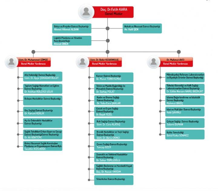 Kaynak: T.C. Halk Sağlığı Genel Müdürlüğü Teşkilat Şeması
