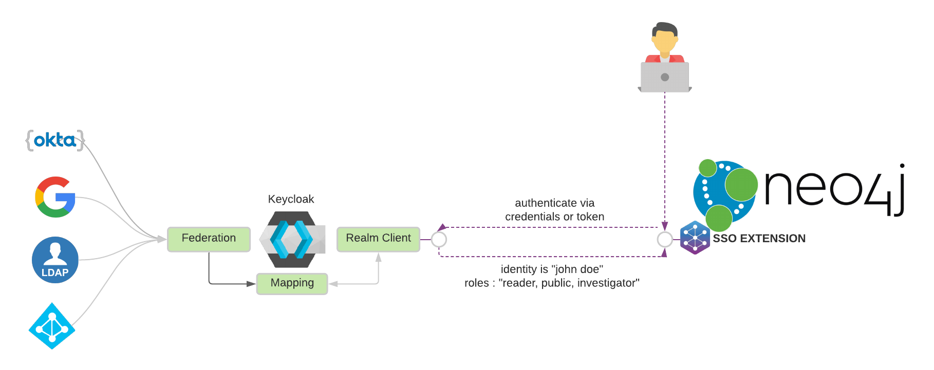 Bringing Single Sign-On to Neo4j with Keycloak