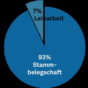 Leiharbeit-Deutsche-See