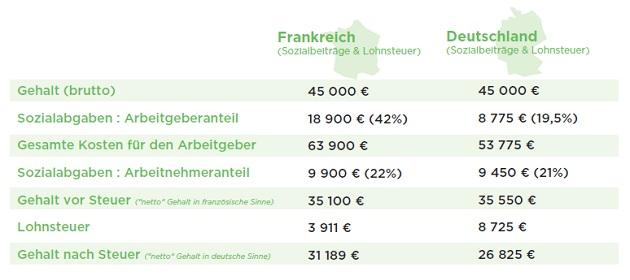 Vergleich Frankreich Deutschland Steuern Gehälter