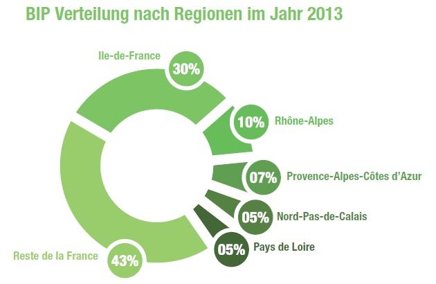 Frankreich BIP-Verteilung nach Regionen 2013