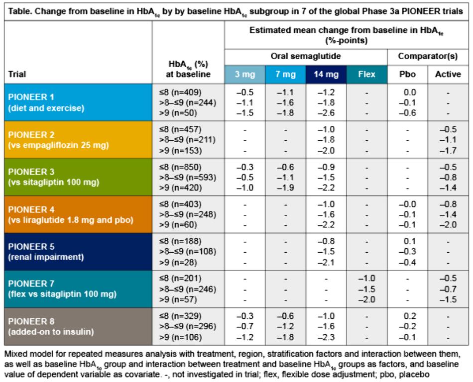 meier_hba1c abstract_attd_table 72dpi.jpg