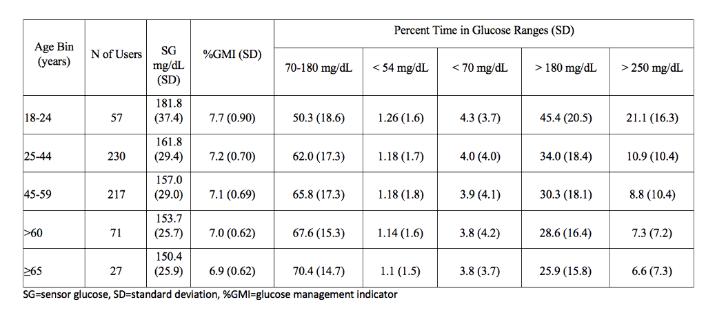 age on glycemic outcomes.png