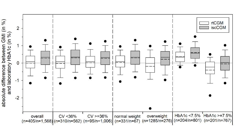 figure_differencesa1c_gmi_overall+cv+bmi+a1c_2019-10-14.jpg