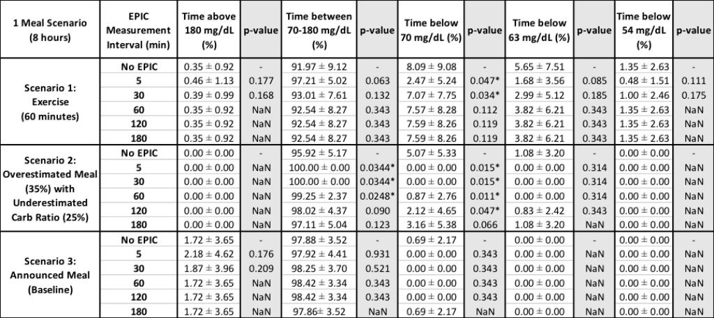 abstractattd_wolkowicz-table_glycemic control without insulin information compared with epic safety-layer measurement intervals_data shown as mean±standard deviation.png