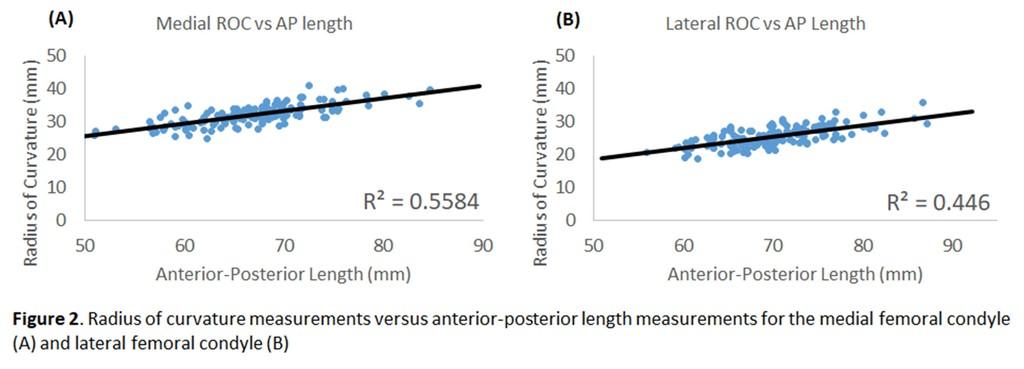 P35 - Differences in Radius of Curvature Between Femoral Condyles