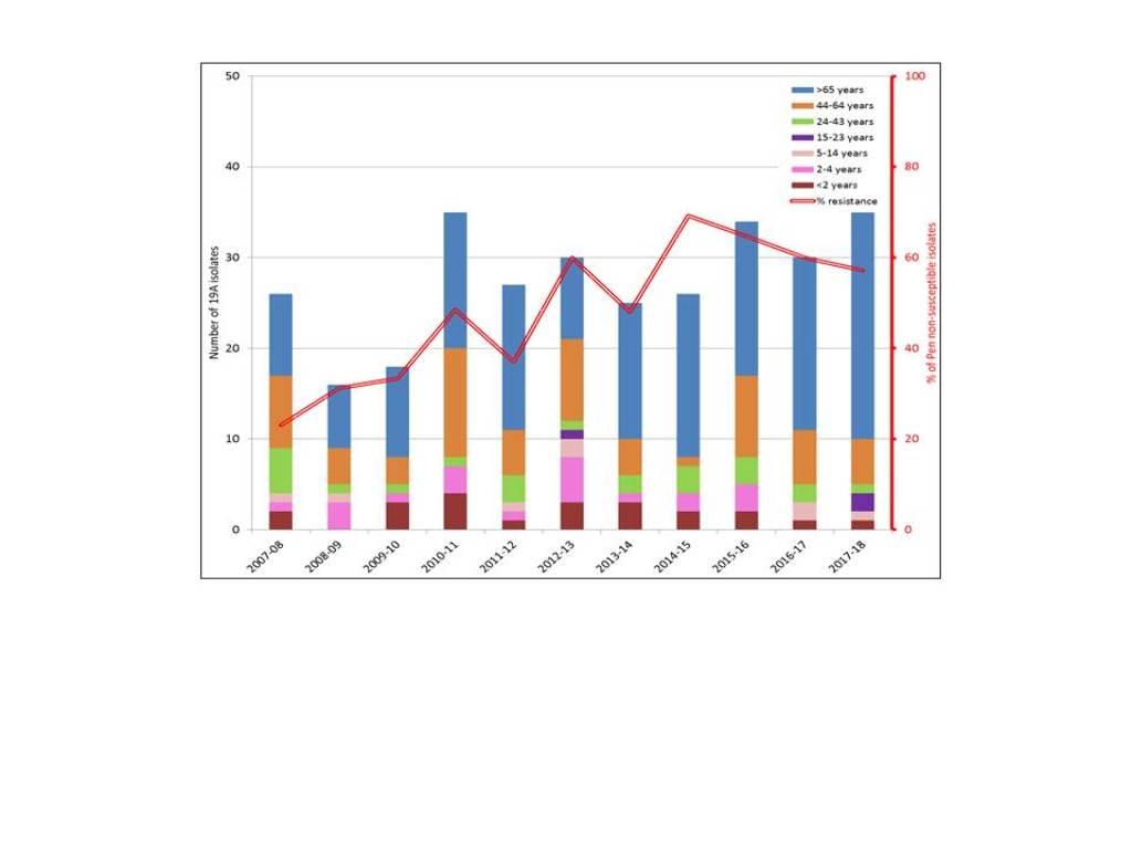 serotype19a annual trends.jpg