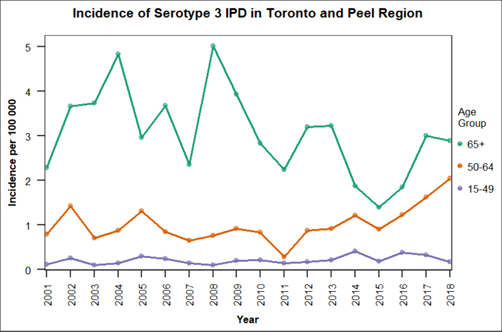 serotype3_ipd_incidence_2001-2018_colourblind.png
