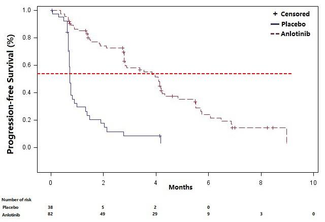 figure 1 kaplan-meier estimates of progression-free survival.jpg