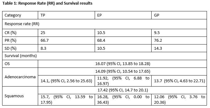 response rate and survival table wclc.jpg