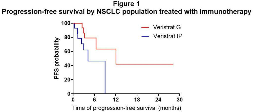 figure 1_pfs by nsclc population treated with immunotherapy.jpg