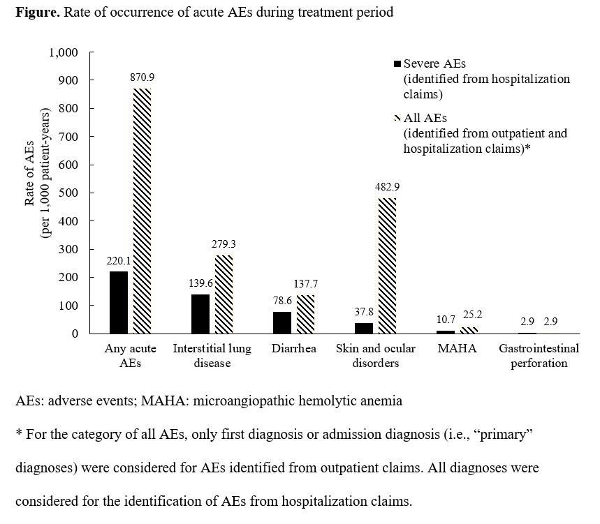figue_rate of occurrence of acute aes during treatment period.jpg