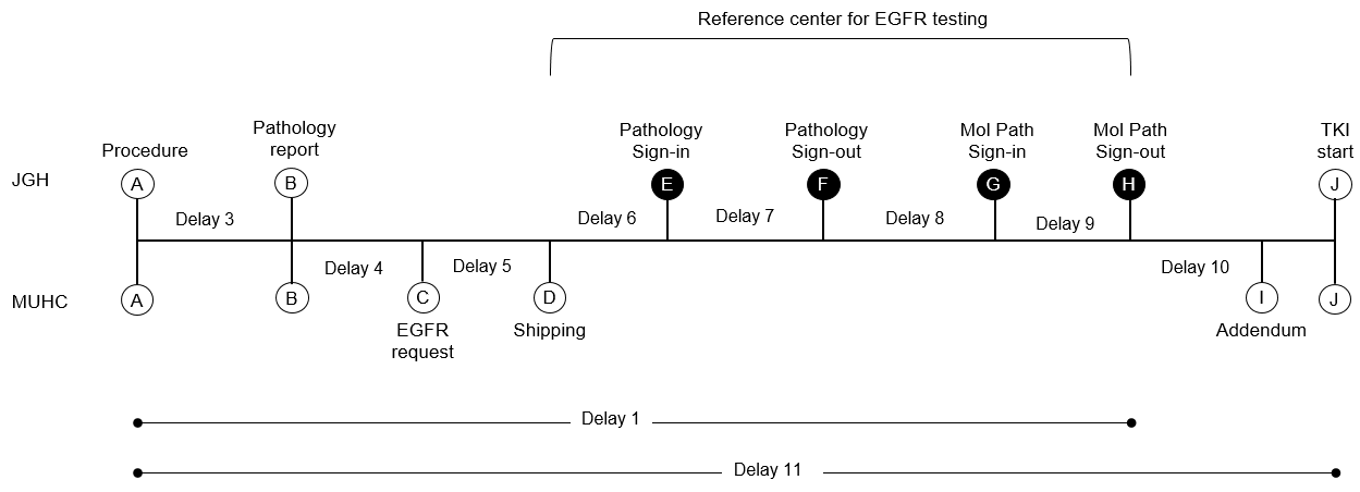 process map for egfr testing.png
