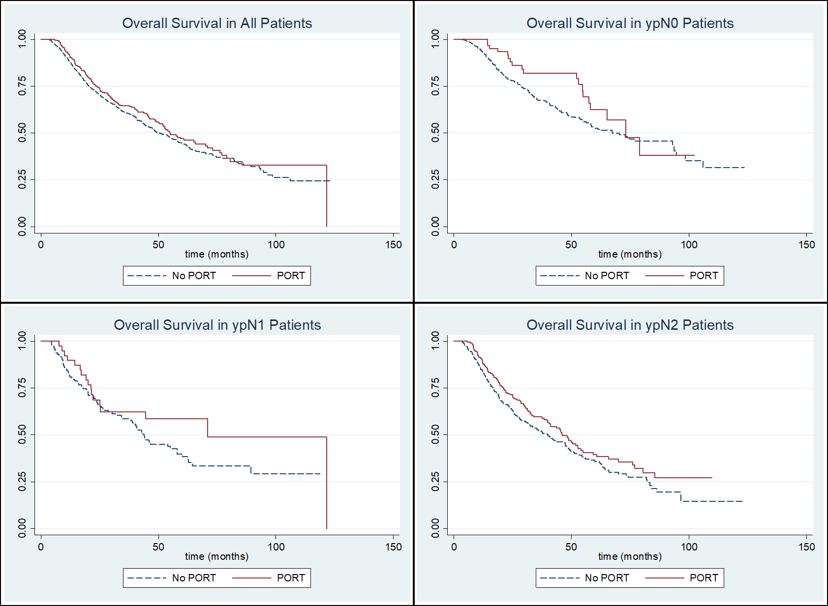 ncdb nodal downstaging survival curves for wclc 2018.png