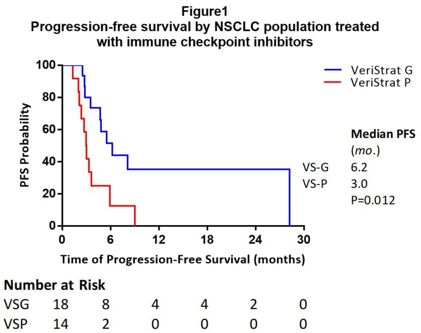 figure 1_pfs by nsclc population treated with icis.jpg