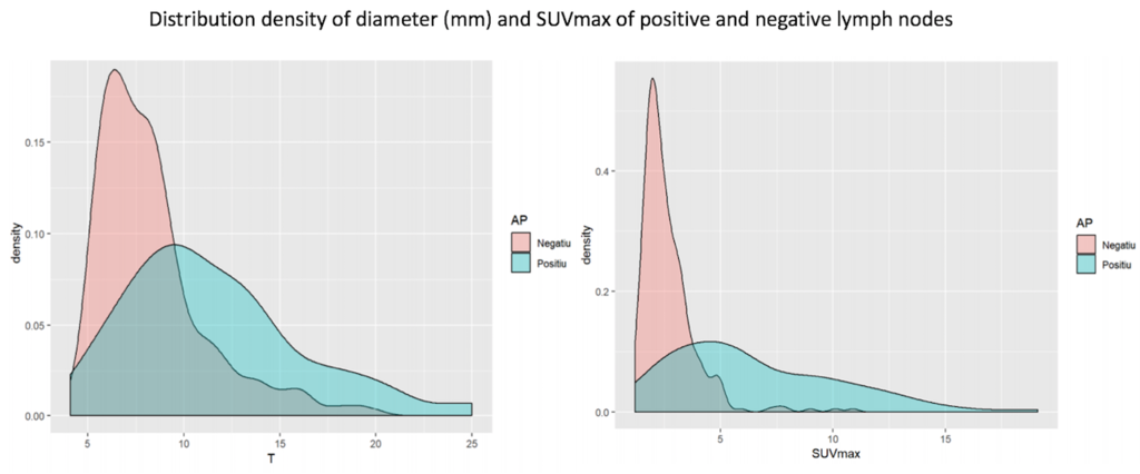 distribution density of diameter (mm) and suvmax of positive and negative lymph nodes  .png