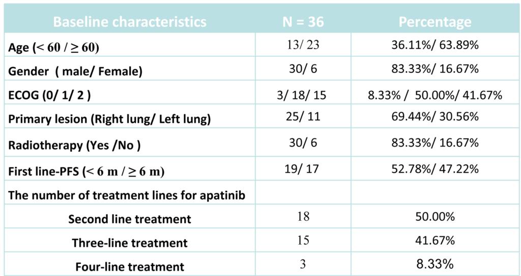 table 1 patient baseline characteristics.png